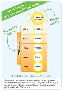 Lumens Chart