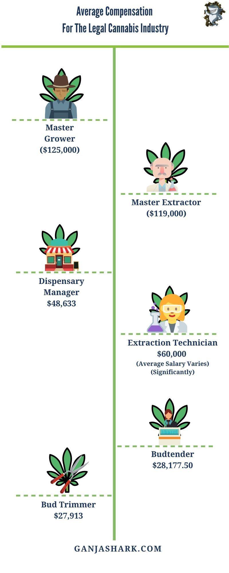 Dispensary Job Info