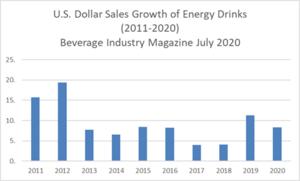 Dollar Sales Growth